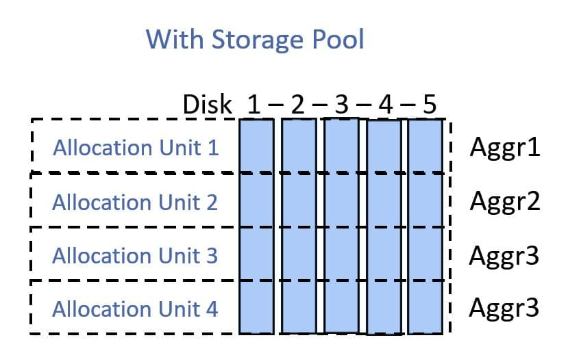 With NetApp Storage Pool