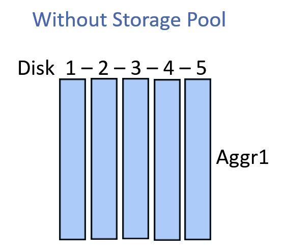 Without NetApp Storage Pool