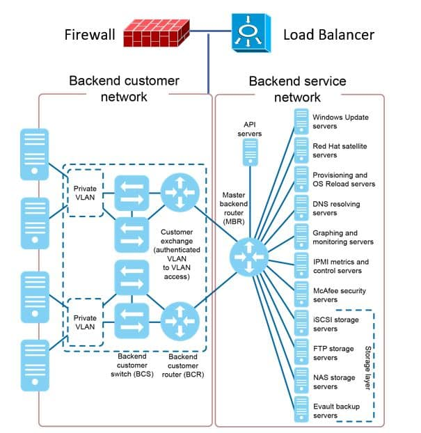 Network and Services Resource Pooling