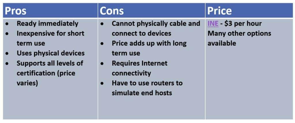 Cisco Ccna Lab Options Online Lab Rentals Flackbox