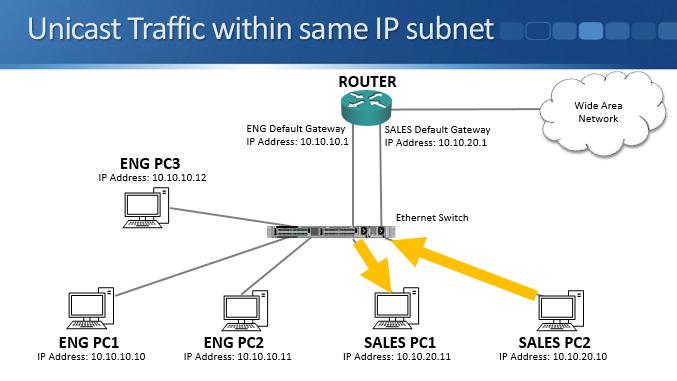 Why we have VLANs - Cisco CCNA Tutorial - FlackBox