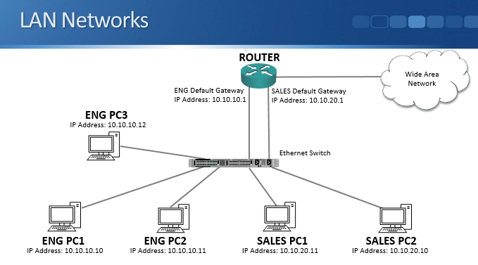 Cisco CCNA Why we have VLANs