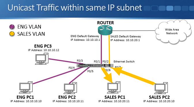 VLAN access ports - Cisco CCNA training tutorial