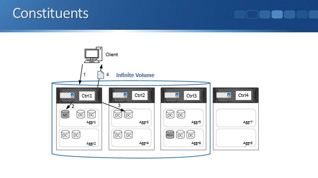 NetApp Infinite Volumes and Storage Classes