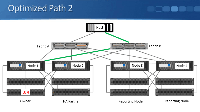 NetApp SAN Utilities Tutorial - MPIO, DSM, SLM and Host