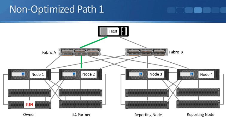 NetApp SAN Utilities Tutorial - MPIO, DSM, SLM and Host
