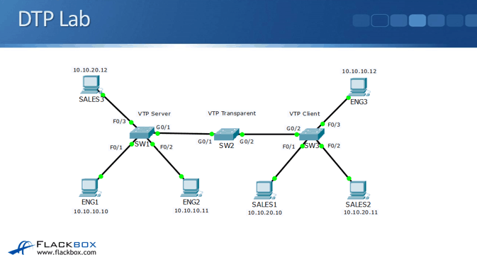 Cisco DTP Dynamic Trunking Protocol Tutorial - FlackBox