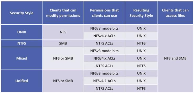 NetApp Multiprotocol