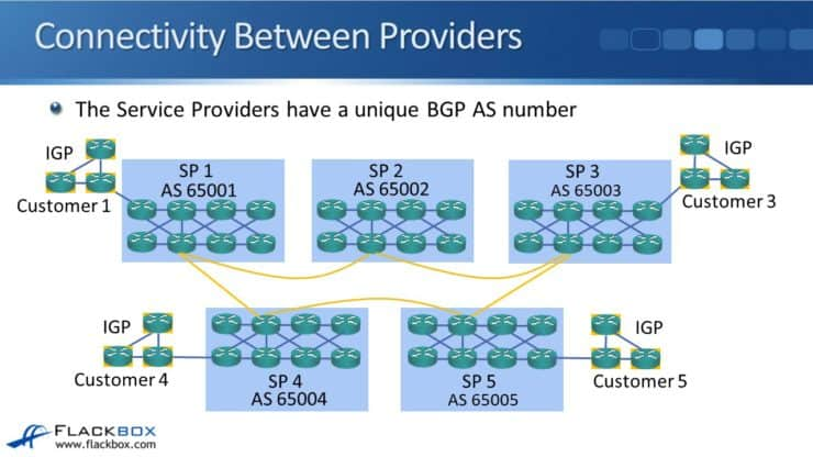 BGP for Service Providers