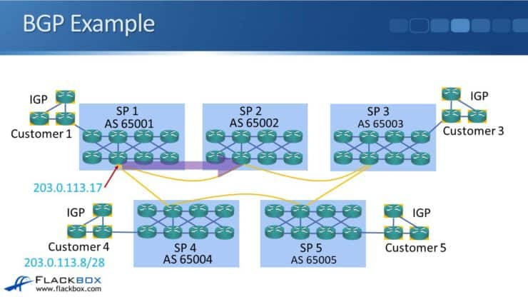 BGP Routing and Path Selection for Service Providers - CCNA Tutorial