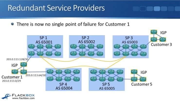 C:\Users\JOLCHURCH\Google Drive\personal\neil\34 07 BGP for Enterprises\34-07 BGP for Enterprises\Slide13.JPG