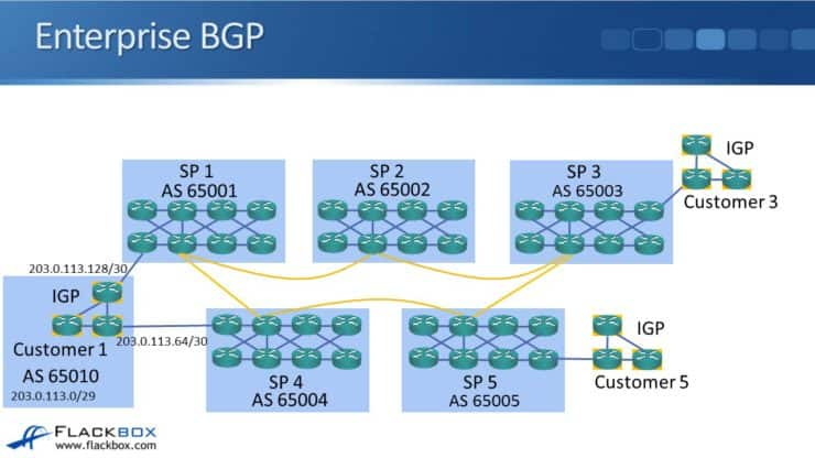 This CCNA tutorial explains why an enterprise would use BGP