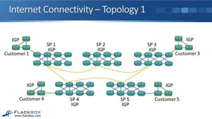 Cisco BGP for Enterprises