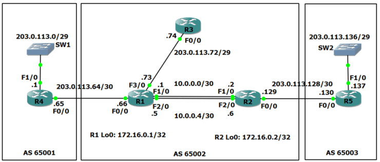 Configuring BGP Neighbors on Cisco Routers - FlackBox