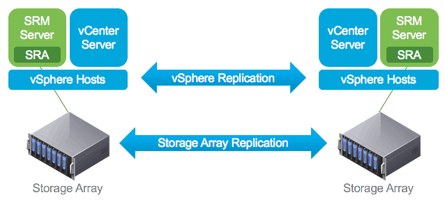 VMware SRM Site Recovery Manager with NetApp SnapMirror Lab