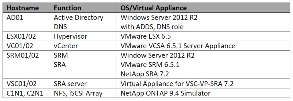 VMware SRM with NetApp ONTAP SnapMirror Software information