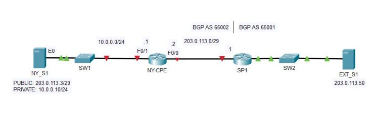 ebgp configuration example