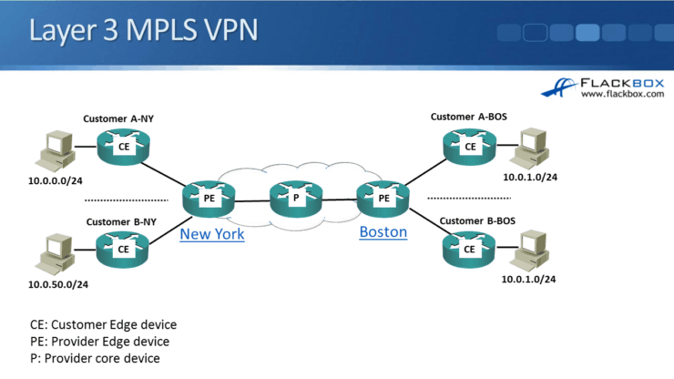 Cisco BGP in MPLS Networks