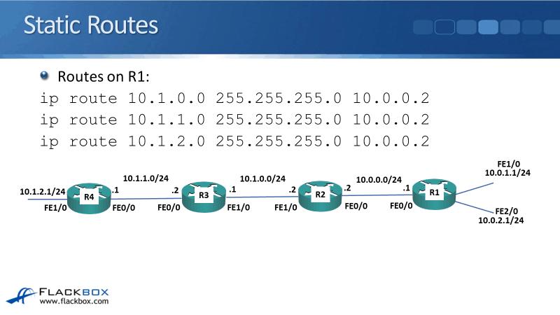 Cisco Summarization and Default Routes Tutorial
