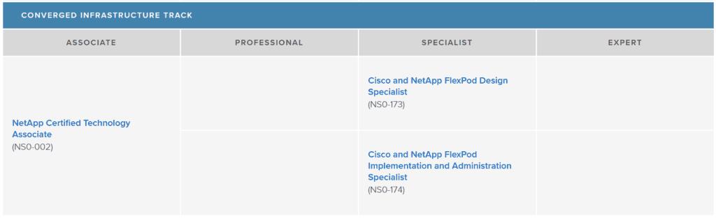 NetApp Certification – Converged Infrastructure Track