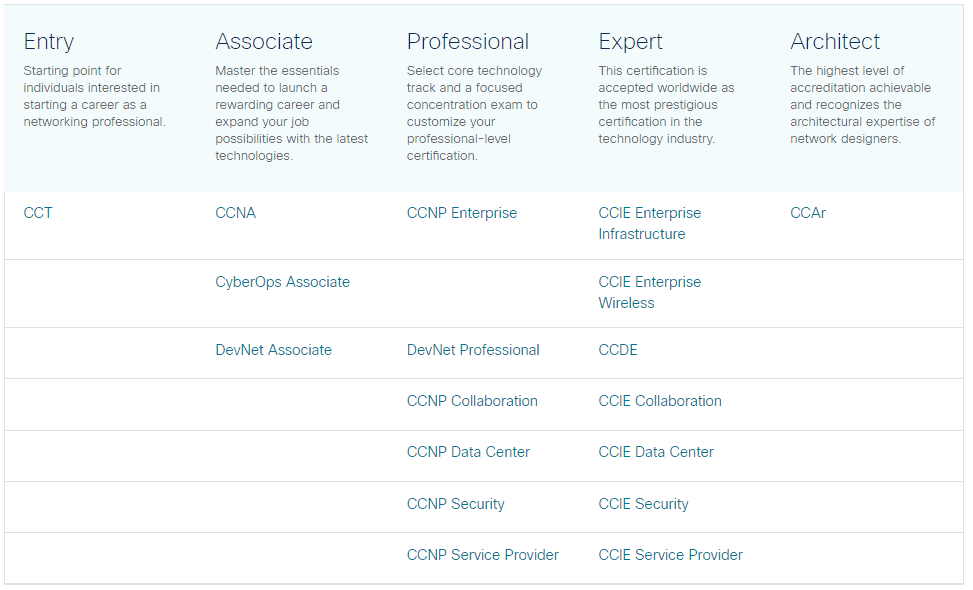 Cisco CCNA Training Tutorials