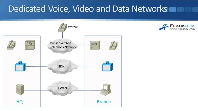 Cisco QoS Overview