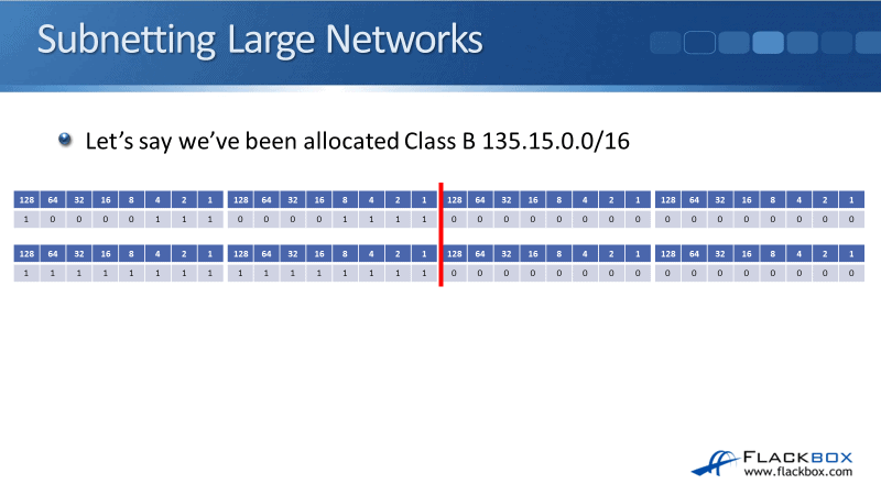 Subnetting Class A and Class B Networks