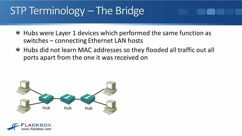 Cisco Spanning Tree Terminology - The Bridge