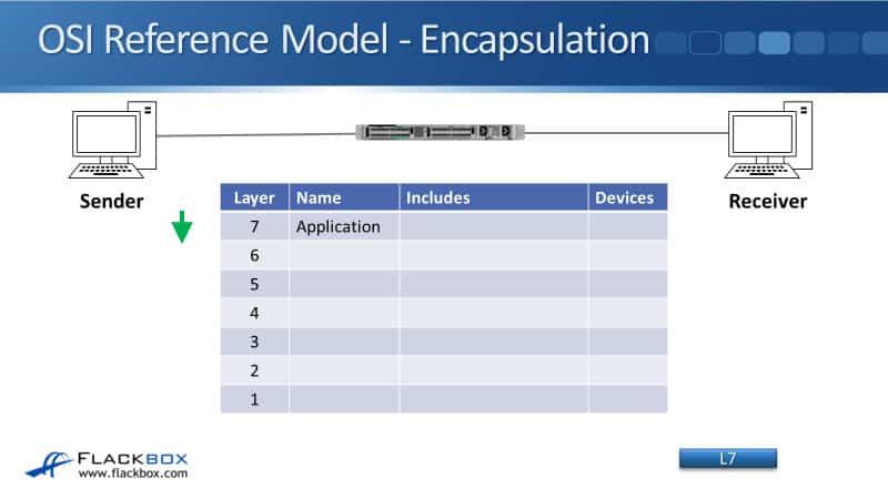ARP - The Address Resolution Protocol