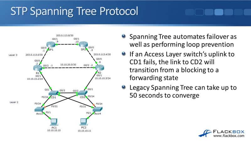 Cisco STP Spanning Tree Versions