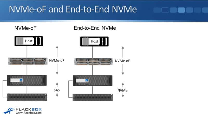 NetApp NVMe-oF Tutorial