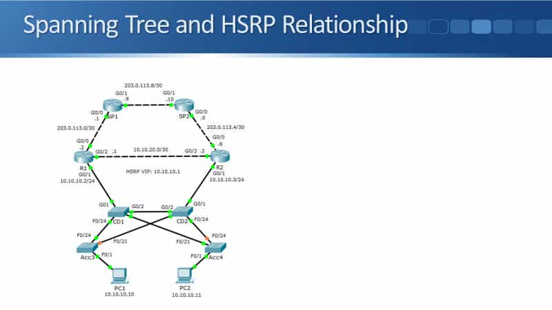 Spanning Tree and HSRP Alignment