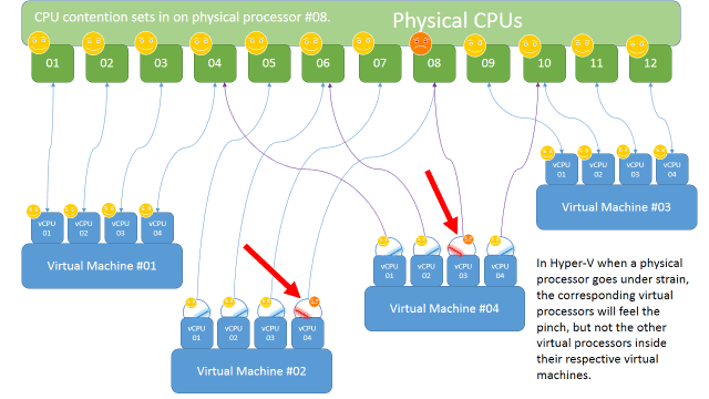Virtual Processor Scheduling – How VMware and Microsoft Hypervisors Work at the CPU Level