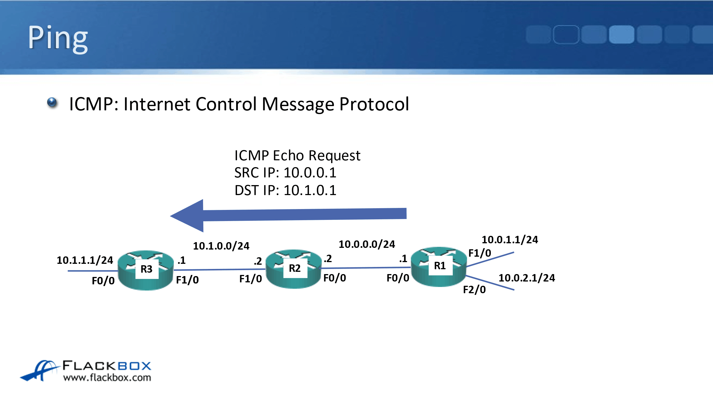 Cisco Basic Connectivity Troubleshooting